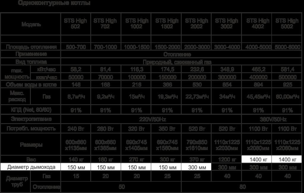 Таблица с техническими характеристиками одноконтурных напольных котлов Vans
