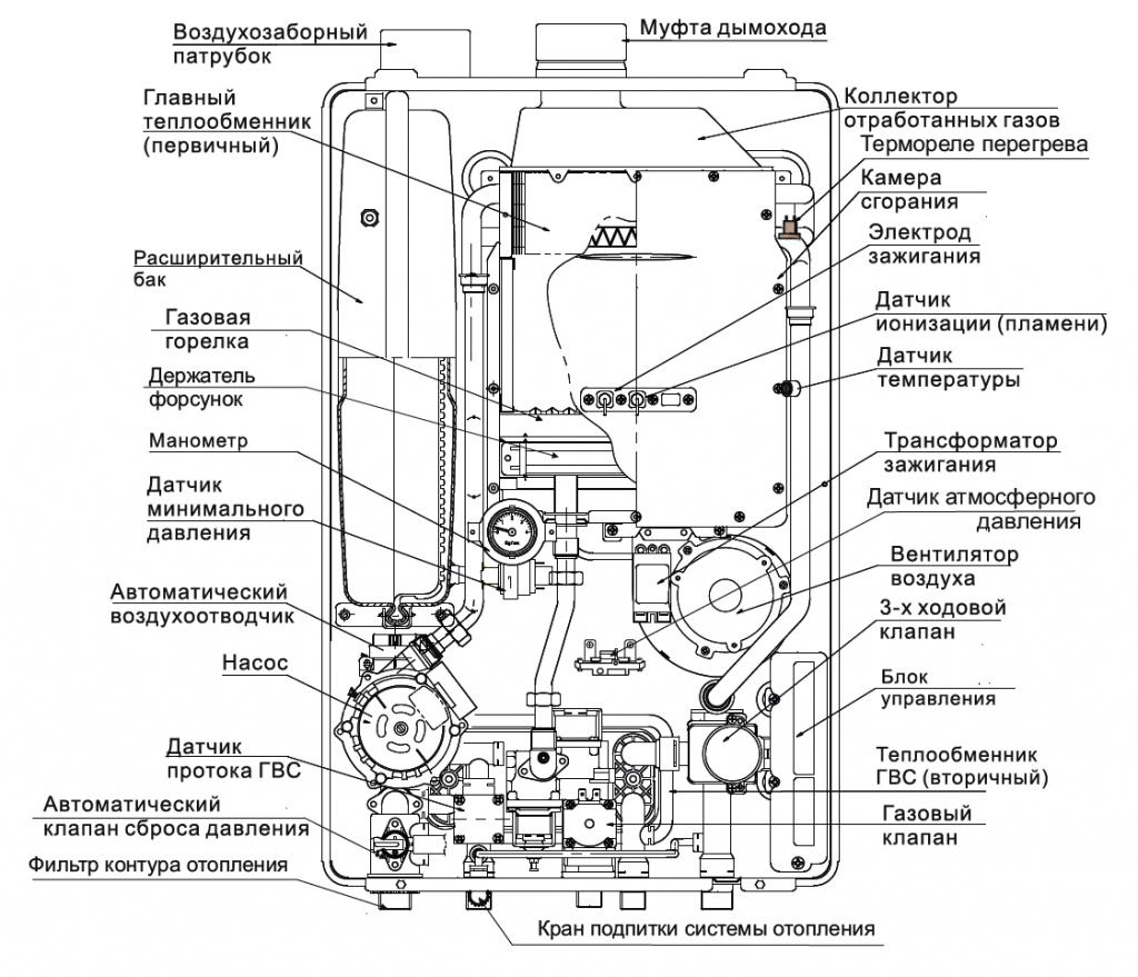 Схема-изображение устройства газового котла VANS