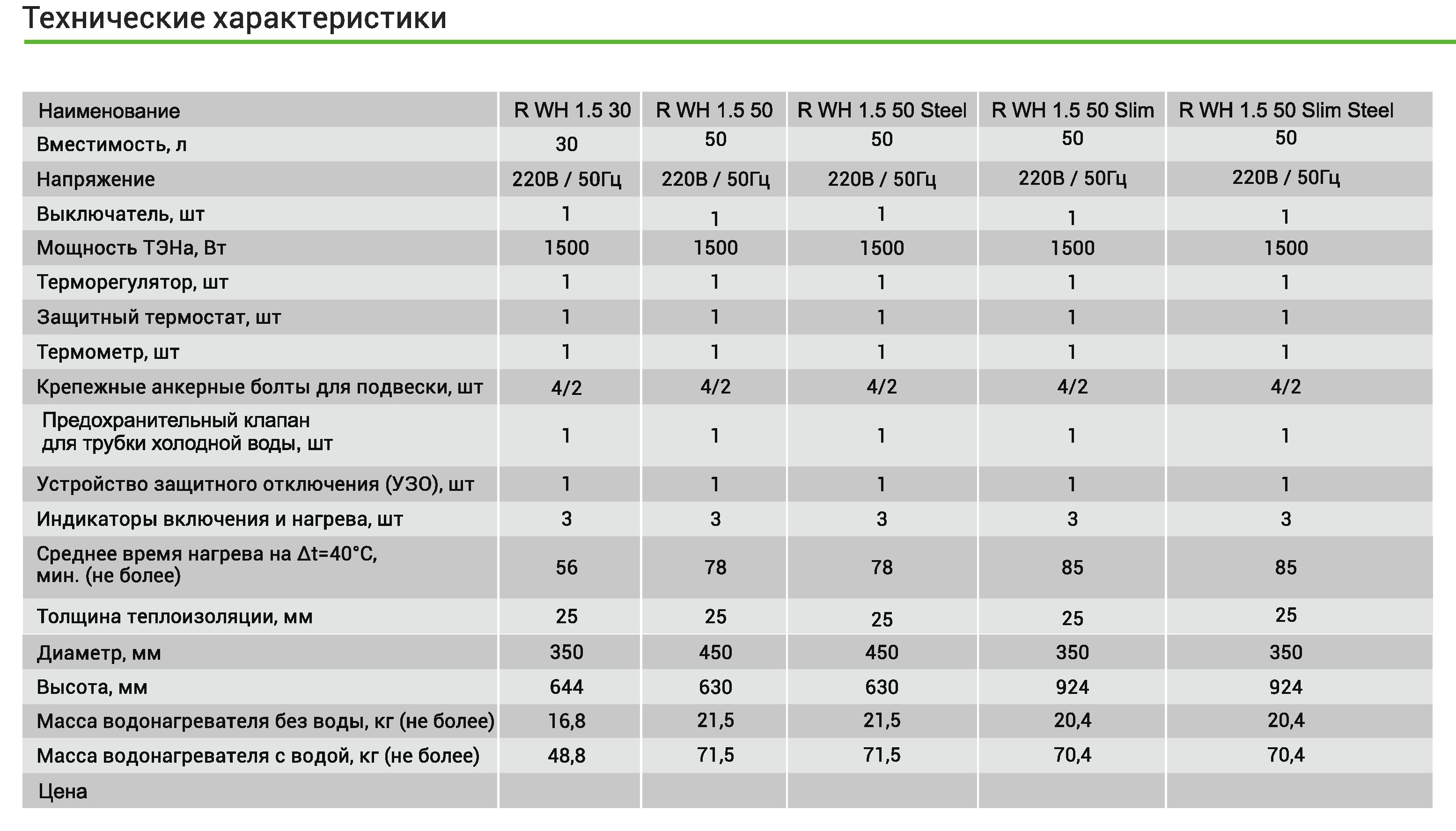 Технические характеристики бойлеров Artel