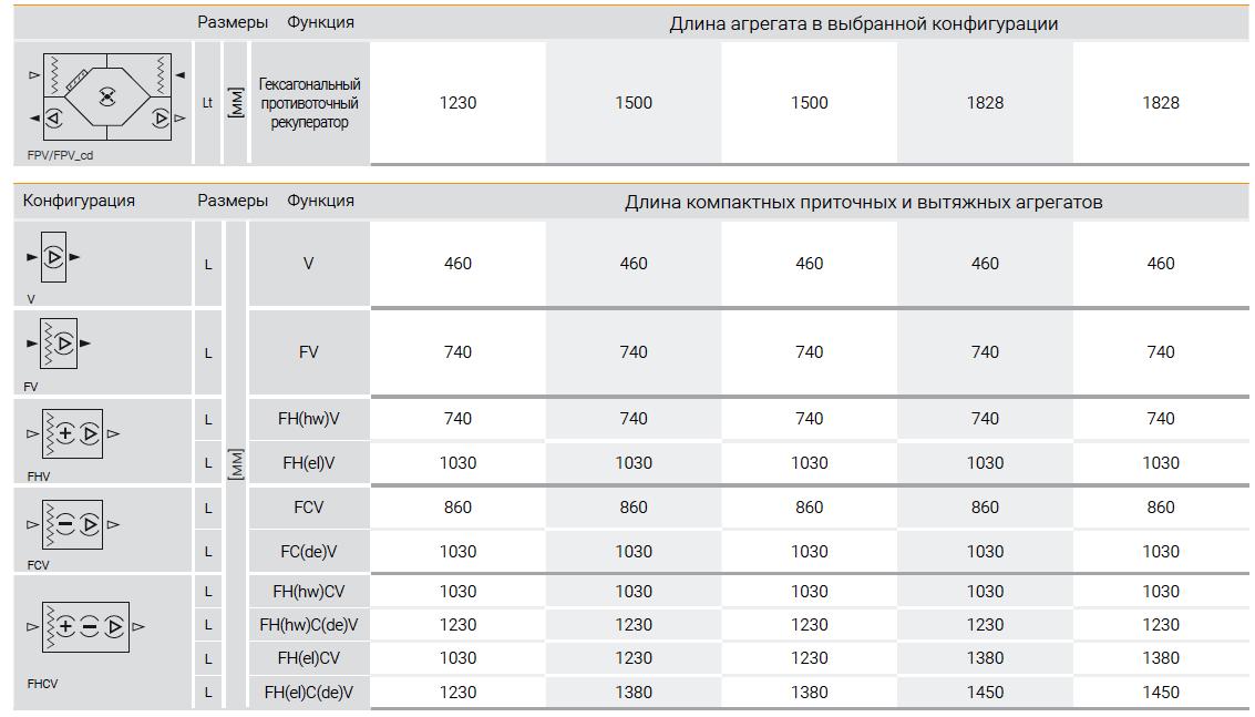 """Таблица """"Габаритные размеры агрегатов VTS VENTUS Compact"""""""