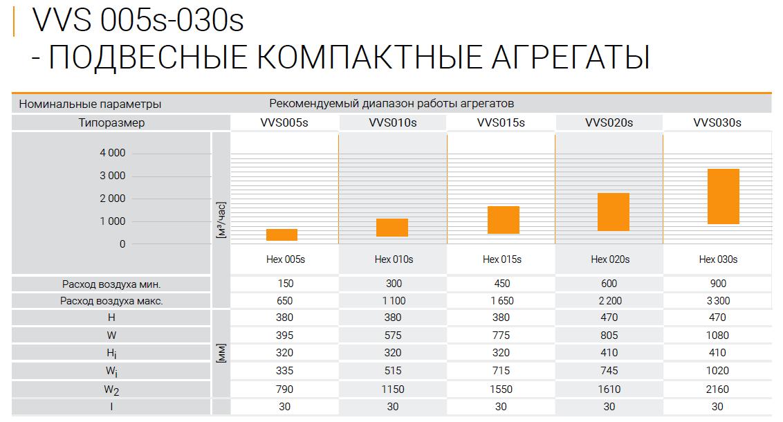 Таблица с техническими характеристиками VTS VENTUS Compact