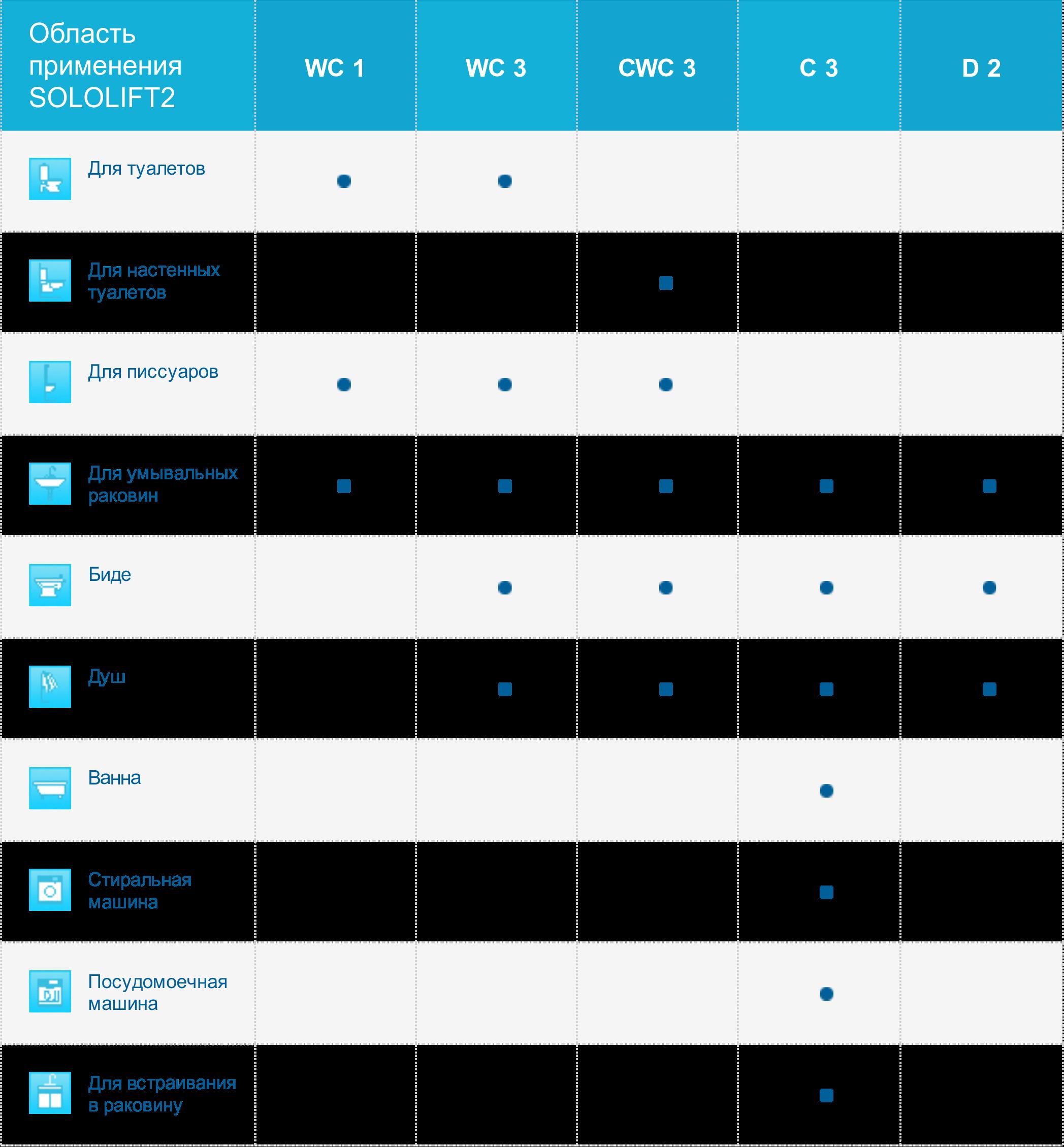 """Таблица """"Для чего подходят и где используются насосные установки SOLOLIFT2 марки Grundfos"""""""