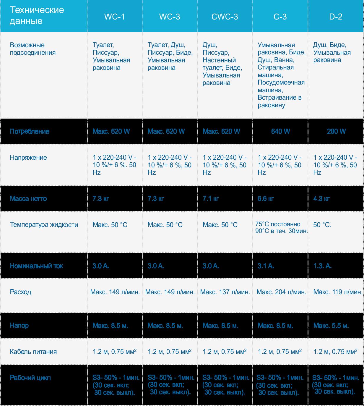 Таблица с техническими данными насосных установок Grundfos SOLOLIFT2
