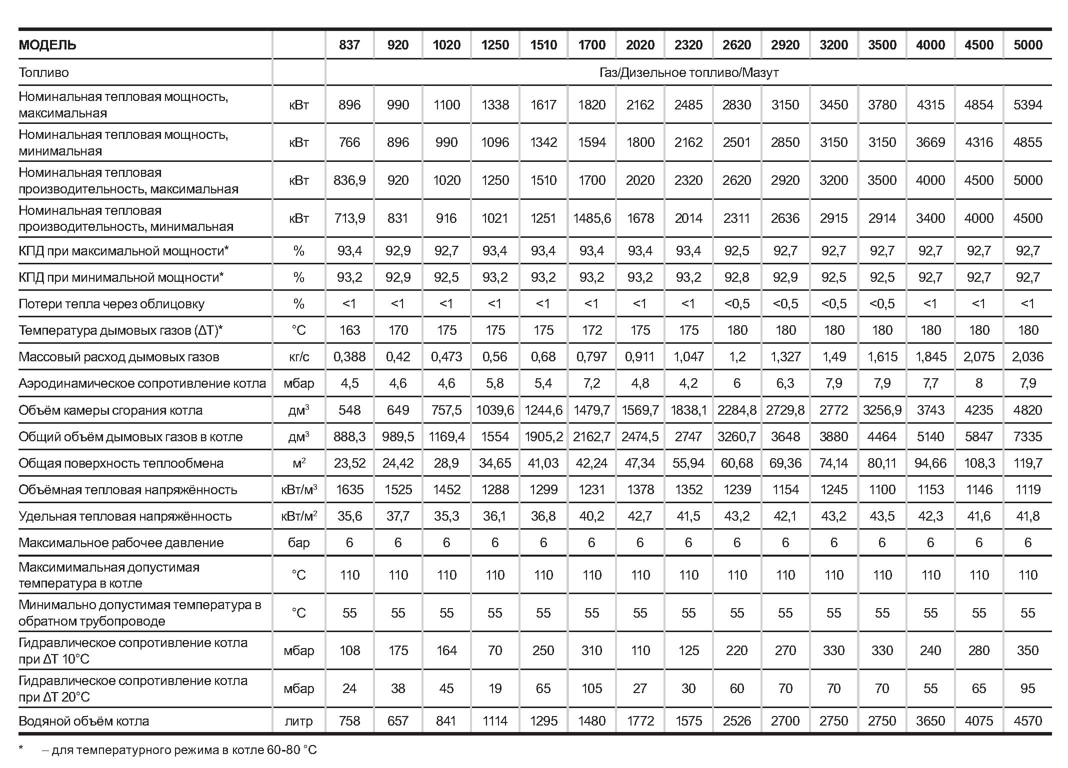 Таблица с характеристиками котлов Riello RTQ 2S