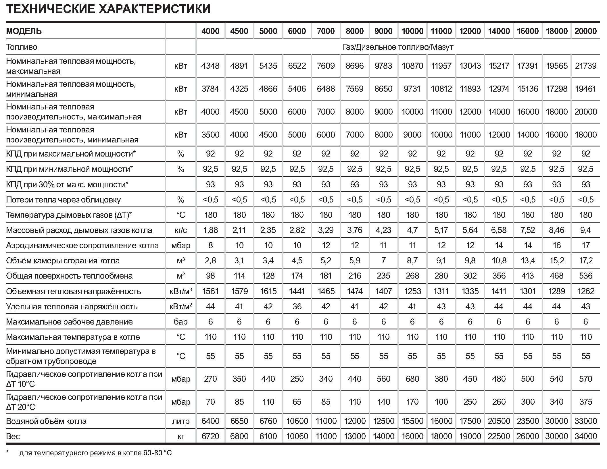 Таблица с техническими параметрами котлов RIELLO RTQ TK