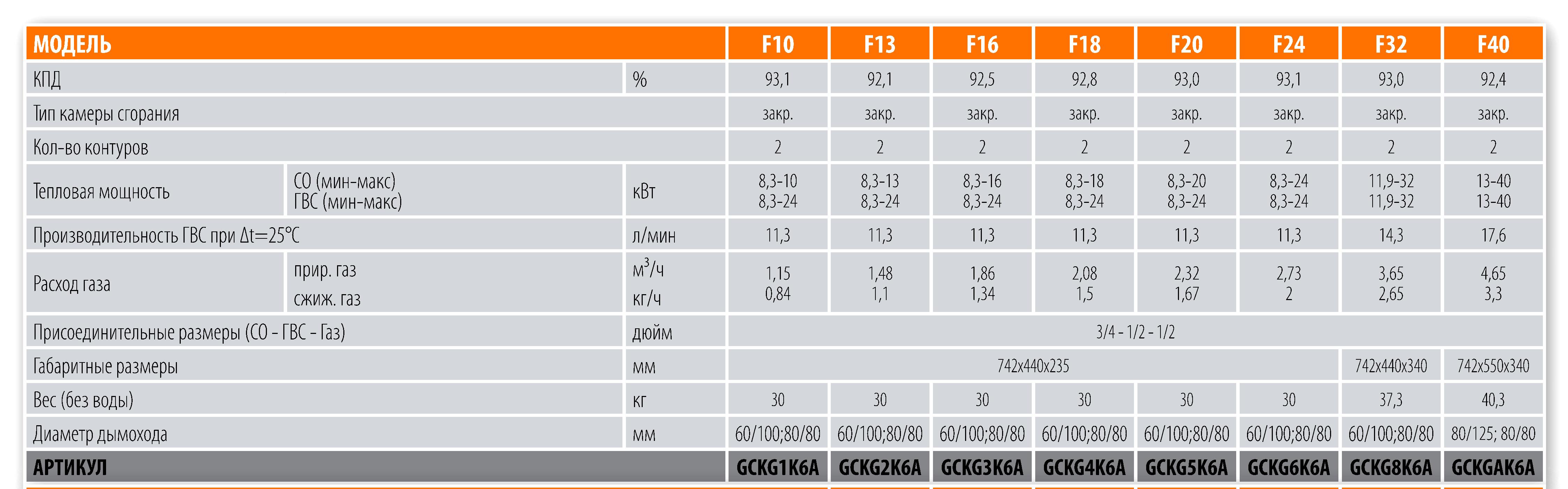 Таблица с параметрами газовых котлов Ferroli Fortuna
